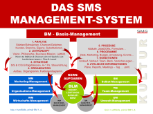 SMS-Management-System_2017a